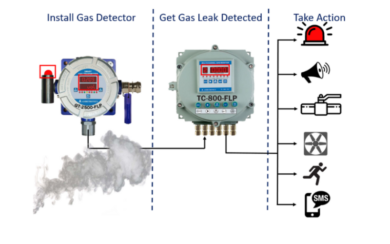 LPG  & PNG Leakage Detection System